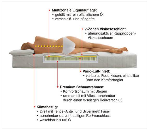 Öl-Vital-Bett: Das ist das Luftbett